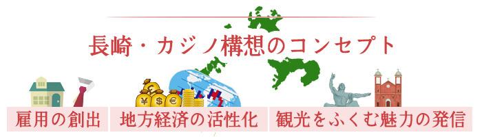 長崎・カジノ構想のコンセプト