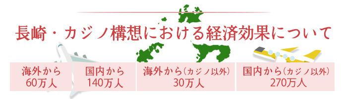 長崎・カジノ構想における経済効果について