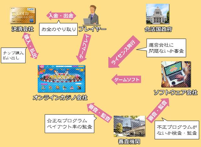 オンラインカジノの仕組み(図解入り)