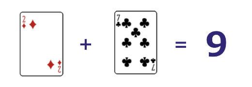 バカラの基本ルールは合計が9に近いと強い