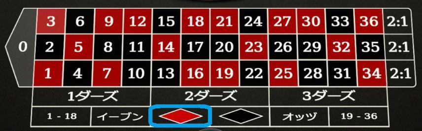 ルーレット攻略法 666戦略を解説