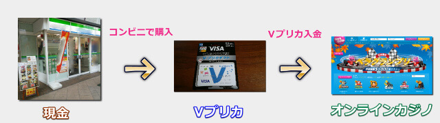 Vプリカ入金でオンラインカジノを始める