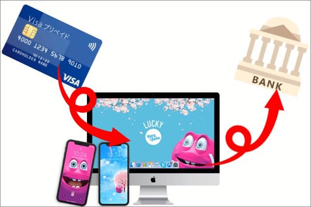 VISAで入金したら銀行振込(送金)対応のカジノもある