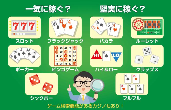 オンラインカジノで稼ぐ為にプレイするゲームを選ぶ