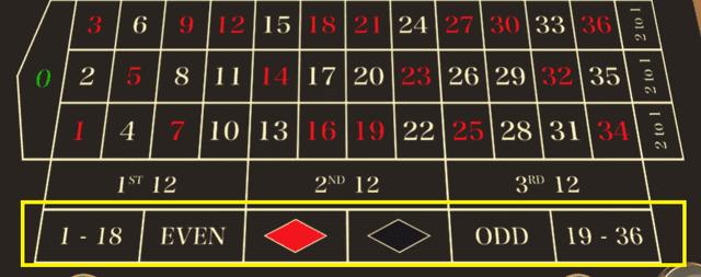 ルーレットの2倍配当「赤/黒」「奇数/偶数」「ハイ/ロー」でのモンテカルロ法の検証