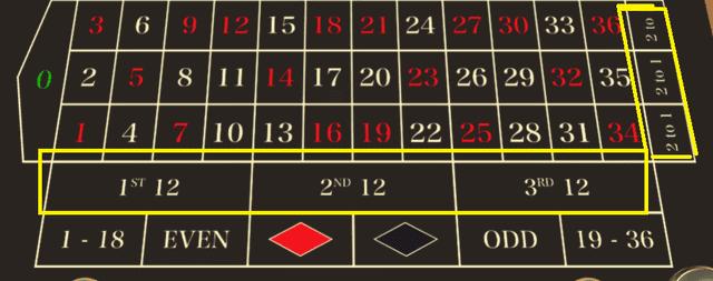 ルーレットの3倍配当「カラムベット」「ダズンベット」でのモンテカルロ法の検証