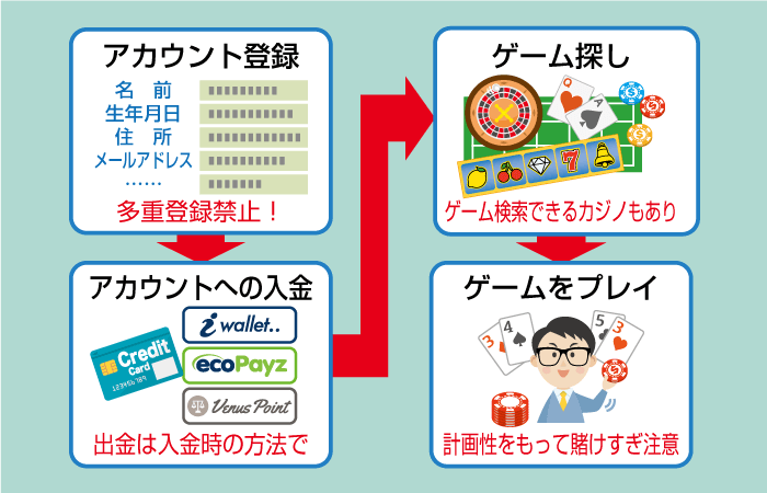 オンラインカジノの登録の流れ・手順