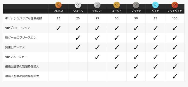 プレイ実績で入金可能額が変化するユニークカジノのVIPランク