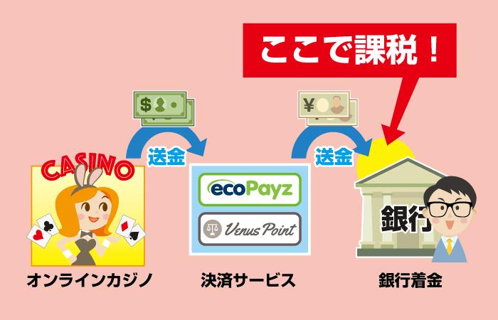 オンラインカジノ換金時で税金が課税されるタイミング