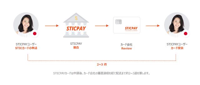 オンラインカジノの節税のためにSTICPAYプリペイドカードを発行する際の流れ