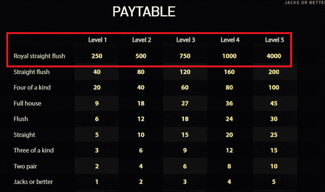 オンラインカジノで楽しめるおすすめポーカーゲーム【ジャックスオアベター】の配当