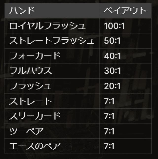 ハンド毎の配当一覧