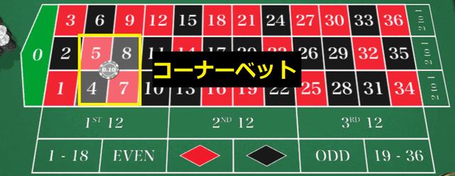 隣り合う4つの数字に賭ける賭け方コーナーベット