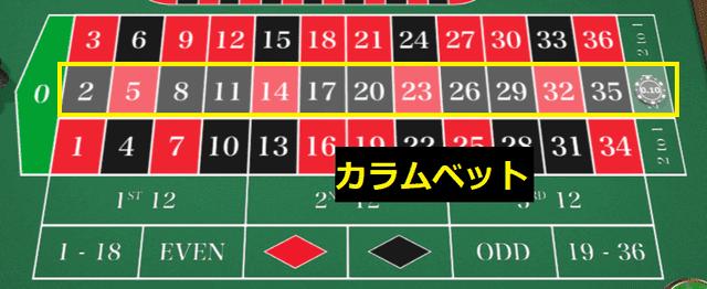 1列に並んだ12個の数字に賭ける賭け方【カラムベット】