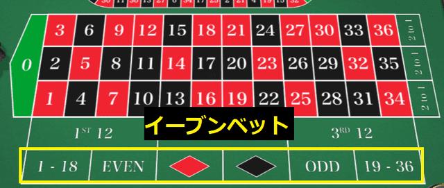 的中時に賭け金額と同額(イーブン)の利益を貰える賭け方【イーブンベット】