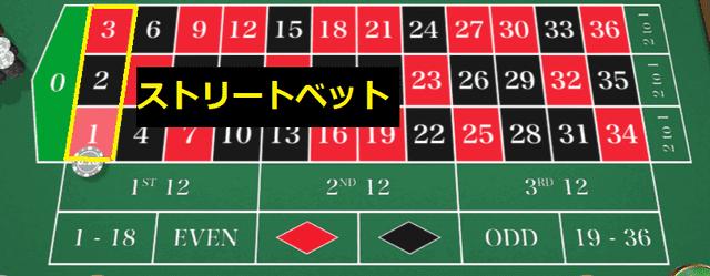 3つの連続した数字に賭ける賭け方【ストリートベット】