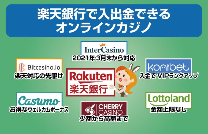 楽天銀行で入金・出金できるカジノ