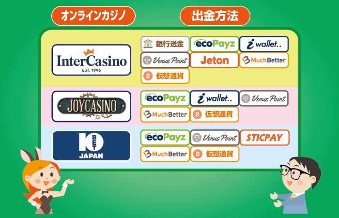 出金しやすいオンラインカジノランキング