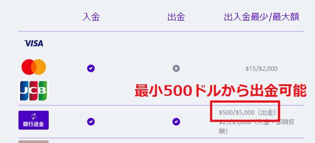 出金可能額は500ドル以上5000ドル以下
