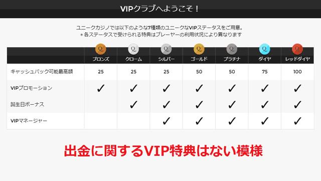 ユニークカジノのVIPプログラム特典