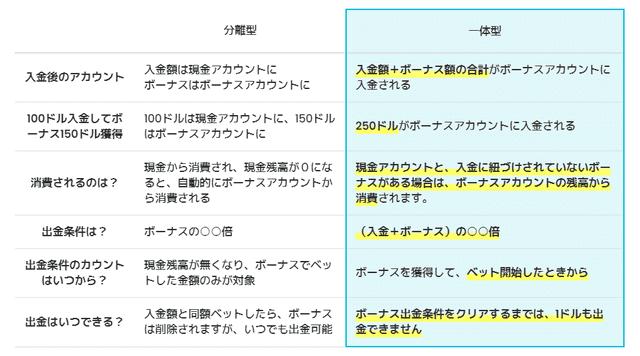 クイーンカジノのボーナスは従前の「分離型」から「一体型」へと変更