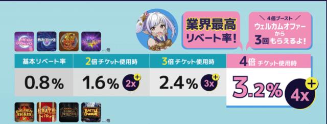 最大のギャンボラプラスレートは3.2%