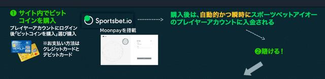 サイト内で仮想通貨をカードで直接購入できる