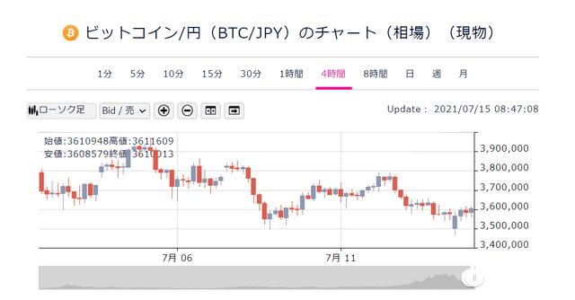 ビットコインの為替チャート