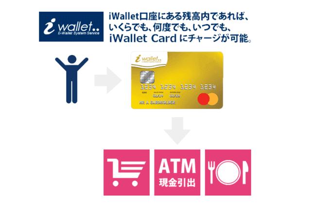 ATMから資金を引き出せる