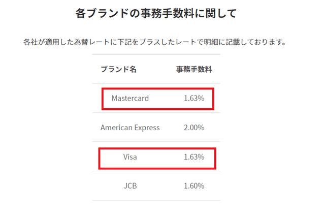 VISAとマスターカードともに1.63%の手数料が上乗せ