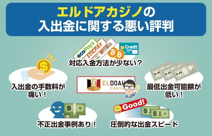 エルドアカジノの入金・出金に関する悪い評判や口コミ