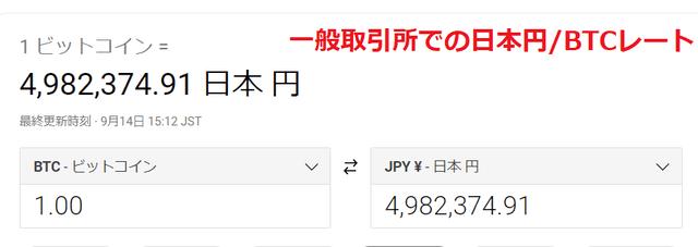 一般取引所でのBTC/日本円レート