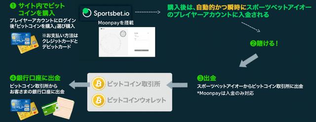 Moonpayの仕組み