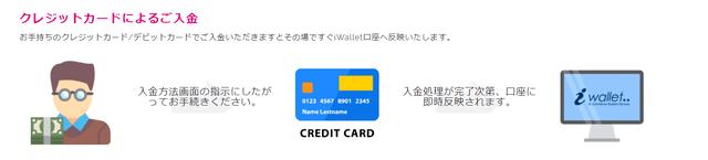 アイウォレットのクレジットカード入金オプション