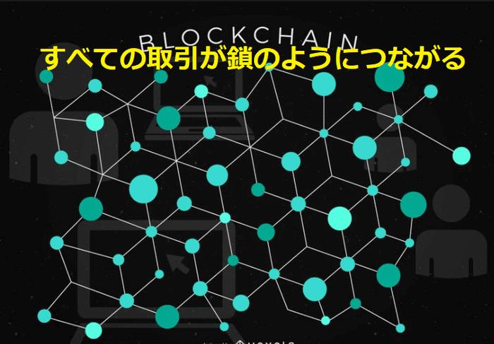 ビットコインはブロックチェーンで管理