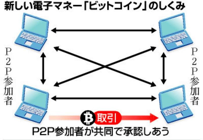 ビットコイン送金の仕組み(ピアツーピア方式)