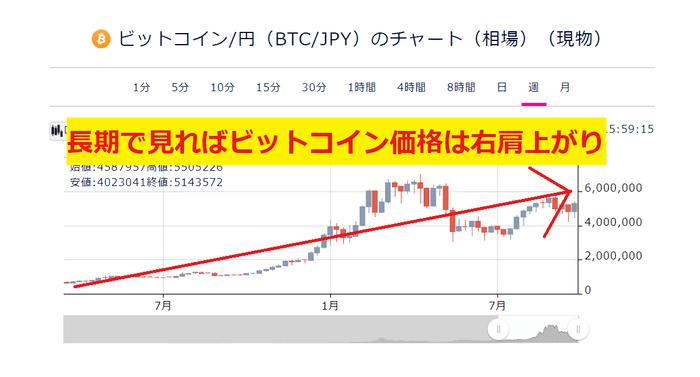 長期で見ればビットコイン価格は右肩上がり
