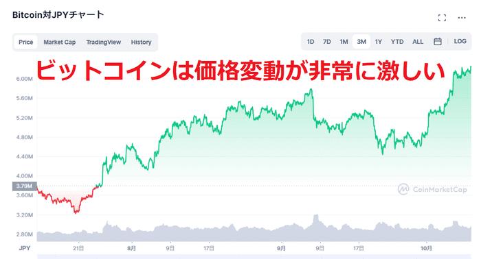 ビットコインは価格変動が非常に激しい