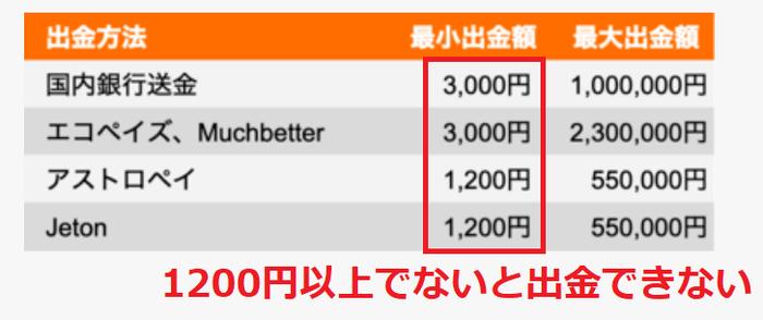 レオベガスは1200円以上でないと出金できない
