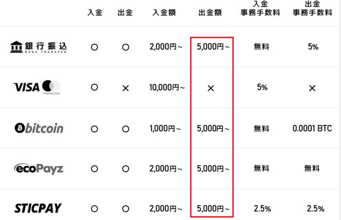 エルドアカジノの最低出金額は5000円